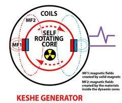 Keshe generator.